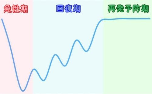 うつ病の3段階「急性期」「回復期」「再発予防期」のグラフ